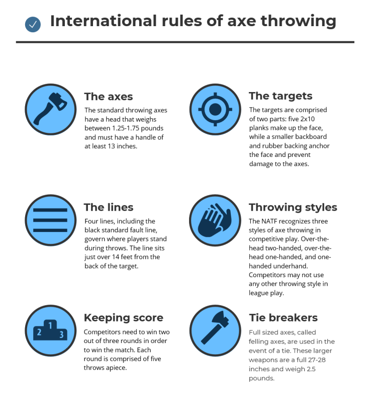 Axe throwing infographic 1