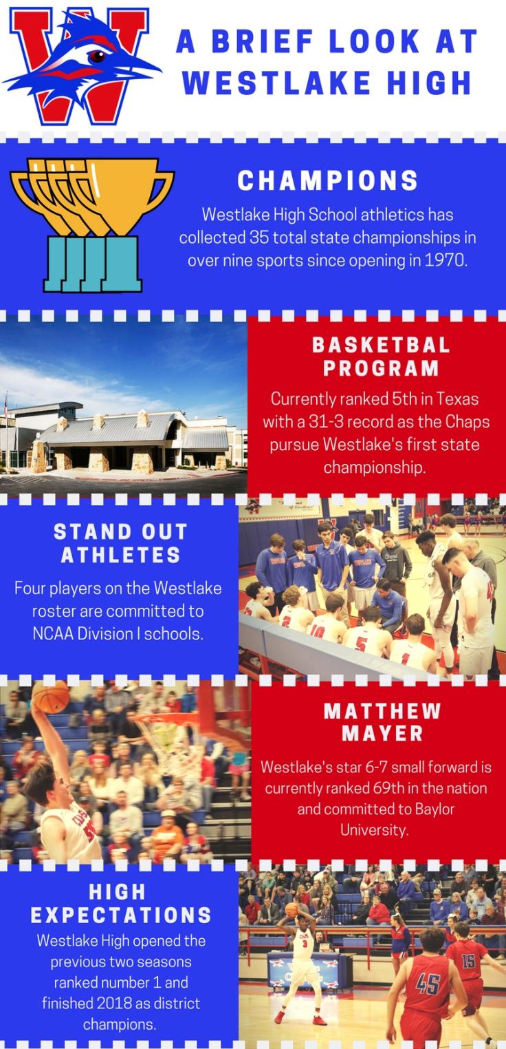 Westlake Infographic Final copy
